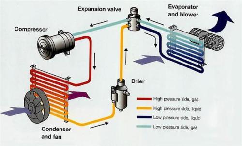 怎么判断空调是不是需要添加加制冷剂?